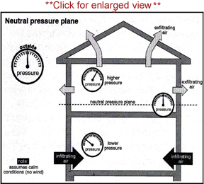 fireplace smells - stack effect neutral pressure plane