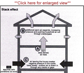 Fireplace Cold Drafts - Chimney stack effect