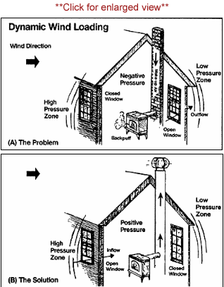 Superior chimney dynamic wind loading