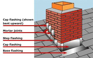 Chimney Flashing A Source For Chimney Leaks Chimney